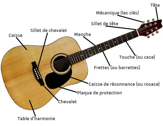 Coursdeguitareblog cours de guitare en ligne for Acoustique d une piece